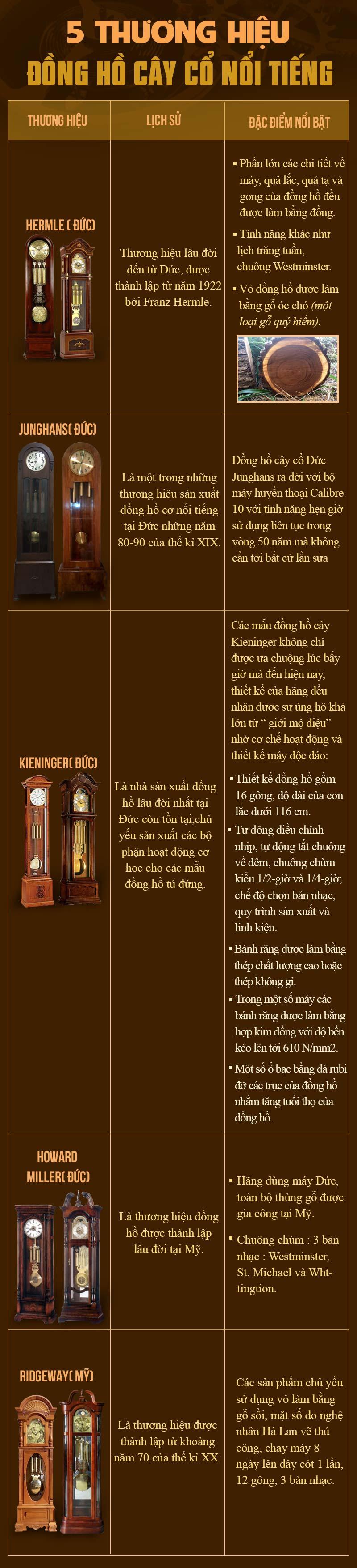 Những thương hiệu đồng hồ cây cổ, đồng hồ tủ đứng cổ của đức, pháp, mỹ nổi tiếng khắp châu âu